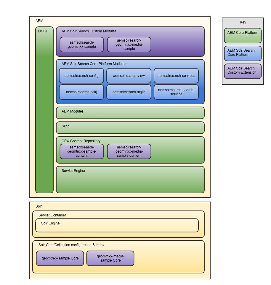 Architecture Overview  U00b7 Headwirecom  Aem