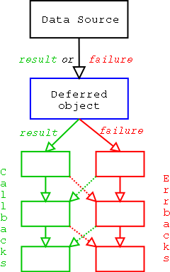 Deferred-process