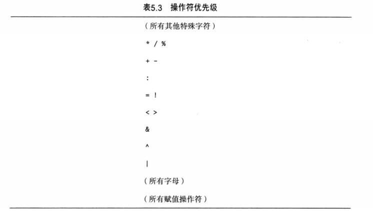 Scala 系列(二)—— 基本数据类型和运算符