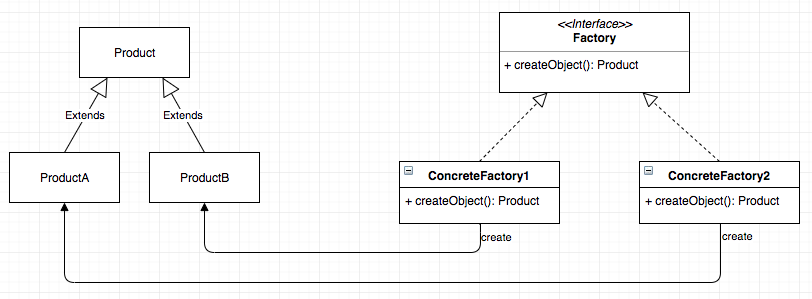 Factory Method Pattern | Little by Little