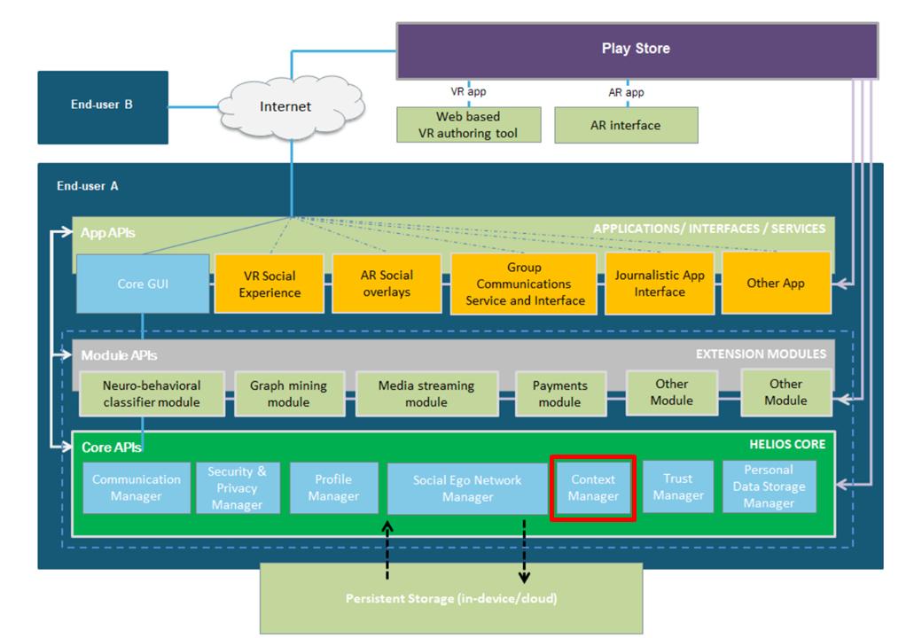 HELIOS Context Management API