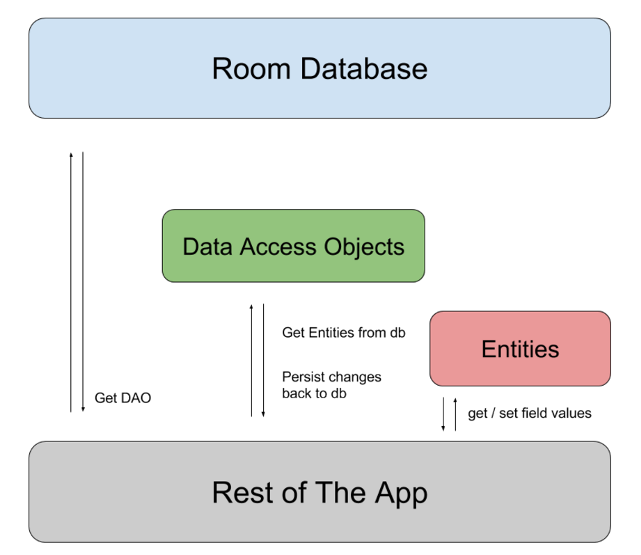 Room database implementation