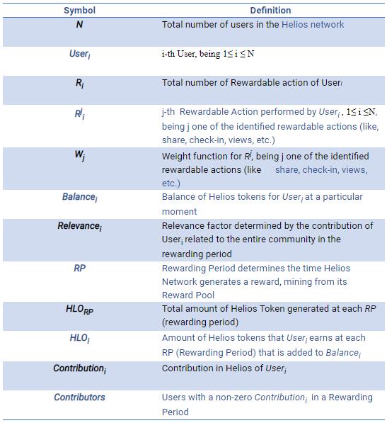 Table - Algorithm factors