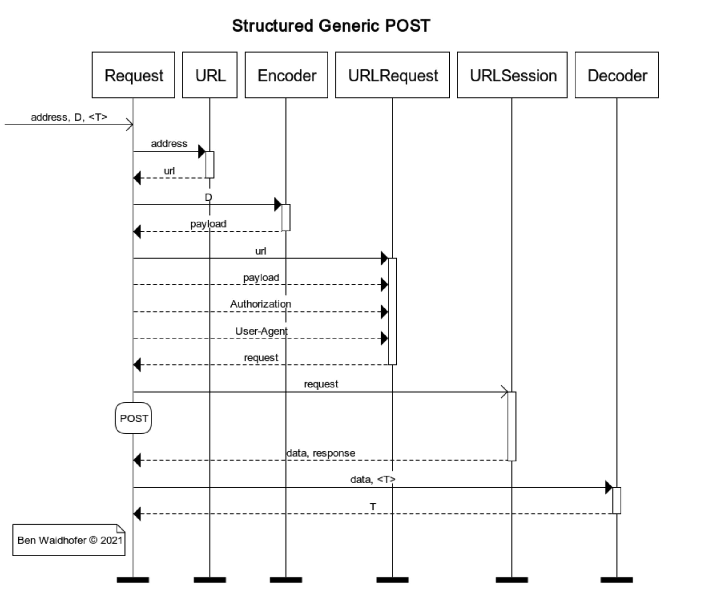Structured Generic POST