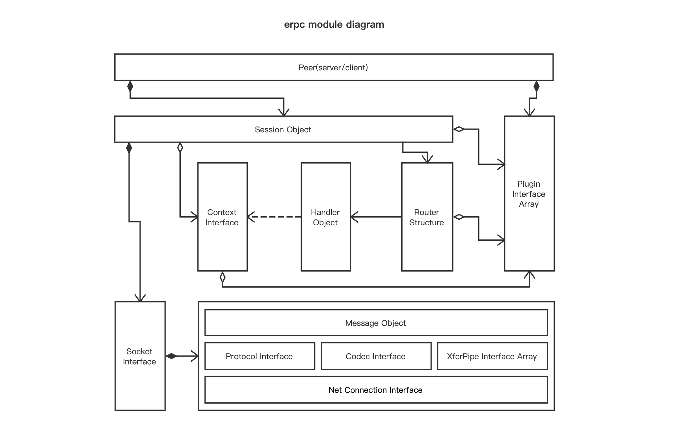 eRPC-Framework