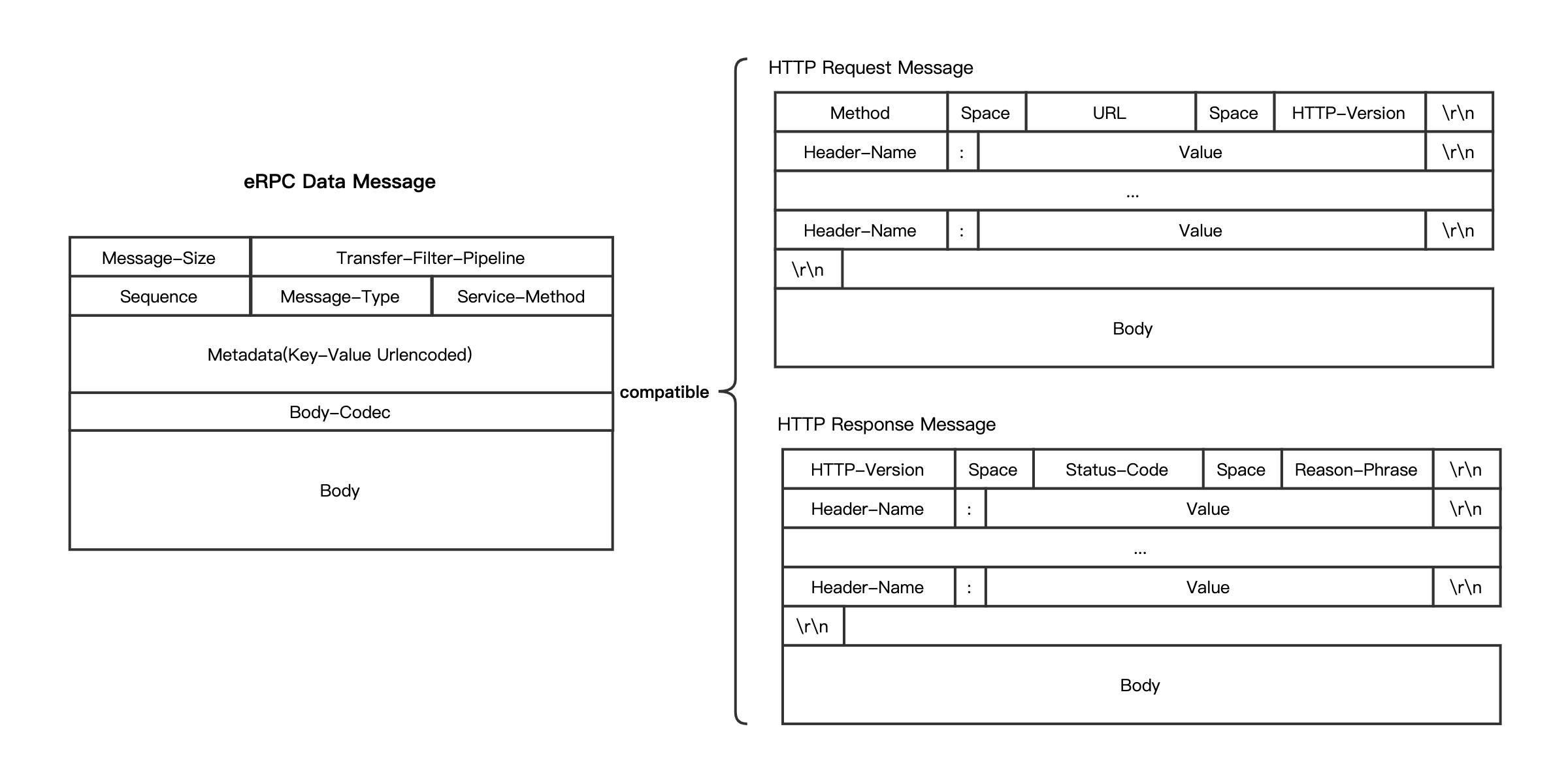 tp_data_message