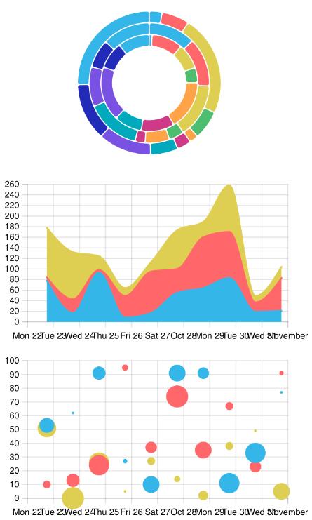 react-charts-native-demo