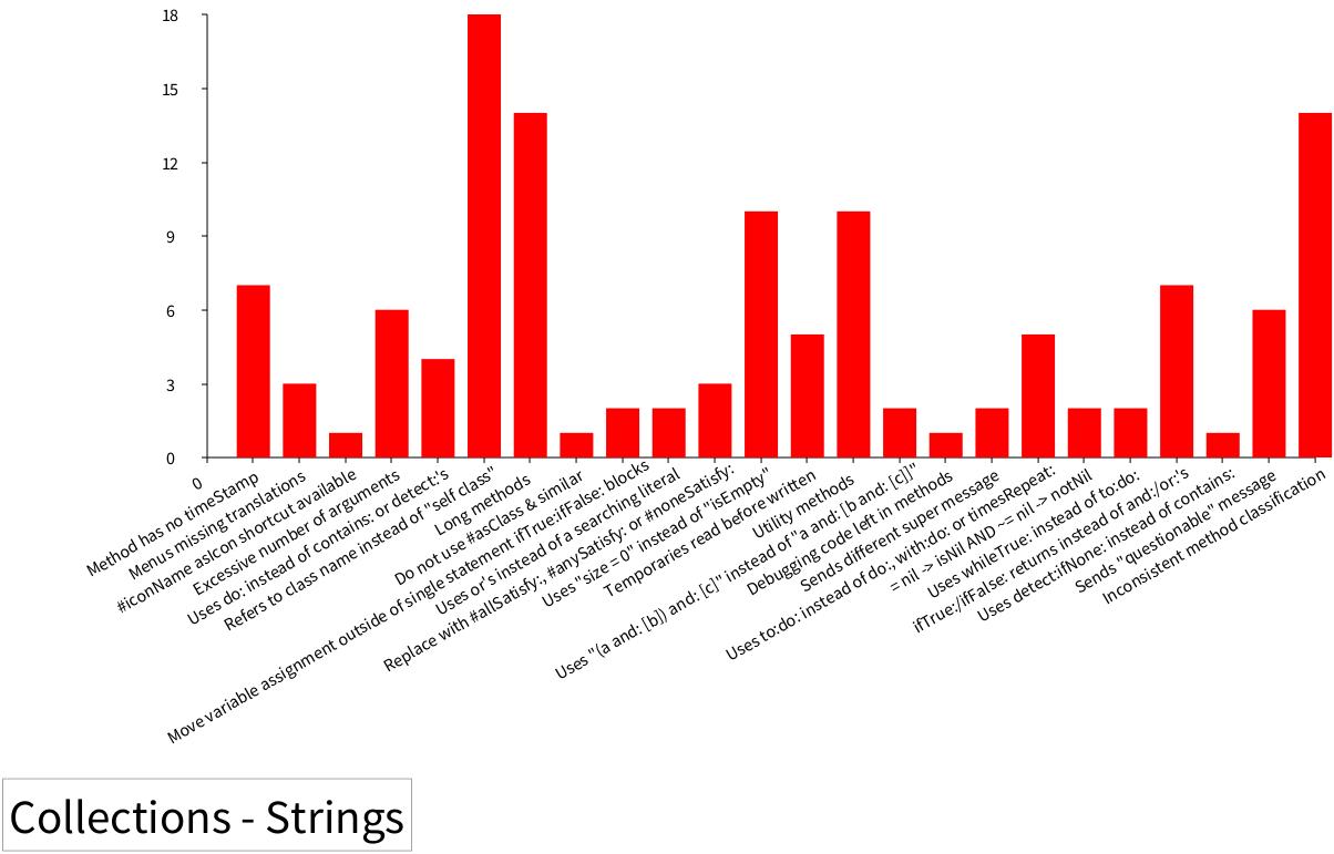 String Method Critiques