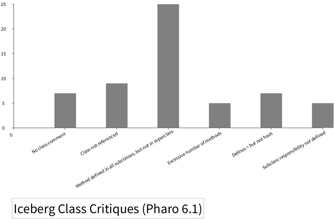 Iceberg  Method Critiques