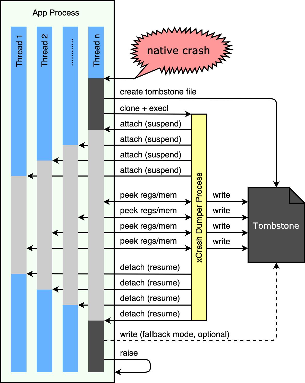 capture native crash