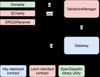 Gateway diagram