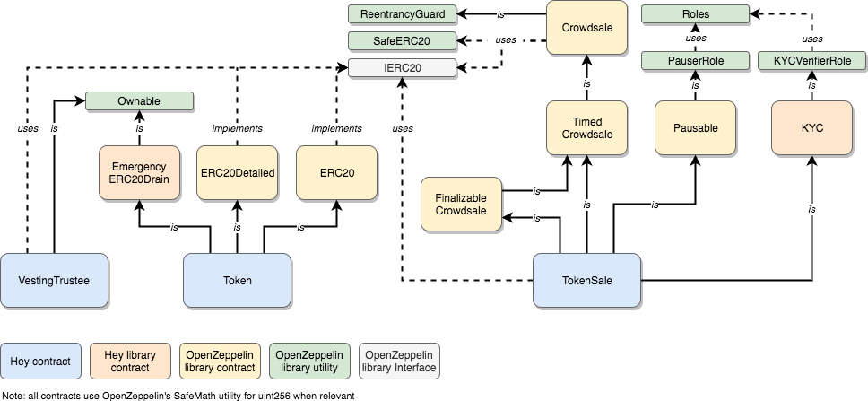 TGE contracts diagram