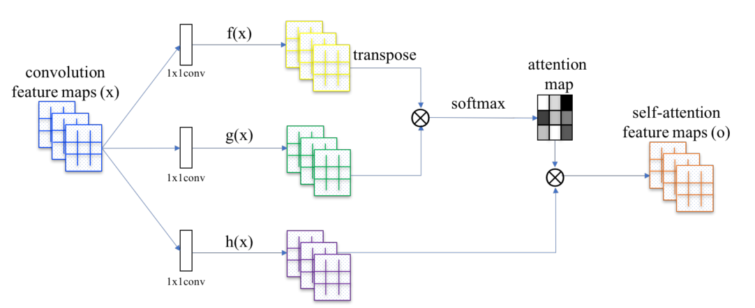 Papers With Code : Spectral Normalization for Generative Adversarial