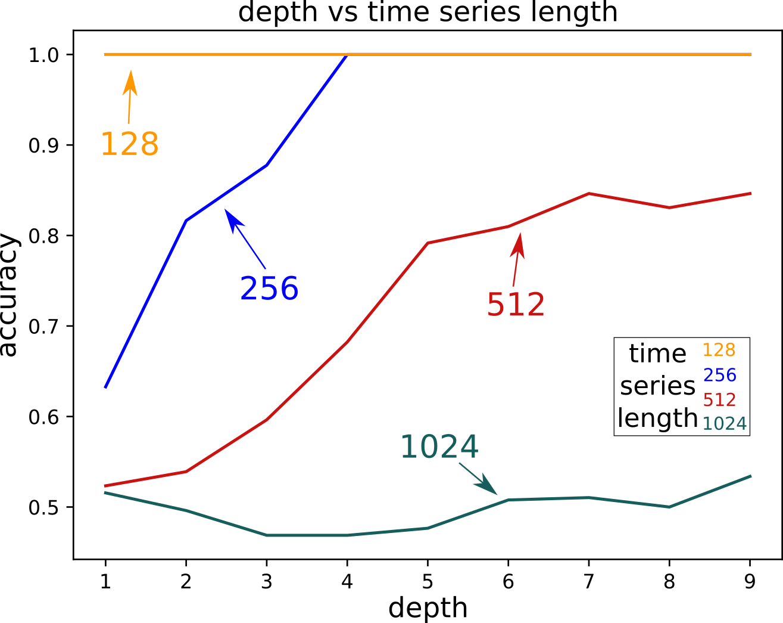 training time length