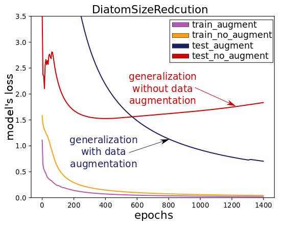 plot-diatomsizereduction-dataset