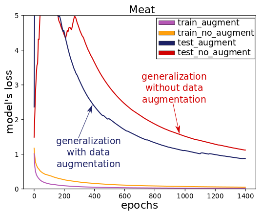 plot-meat-dataset