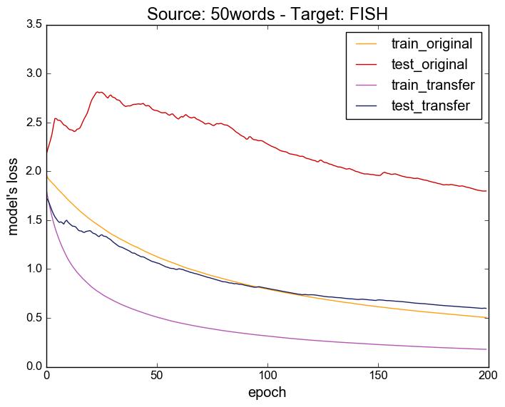 plot-50words-fish
