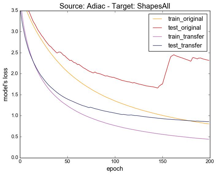 plot-adiac-shapesall