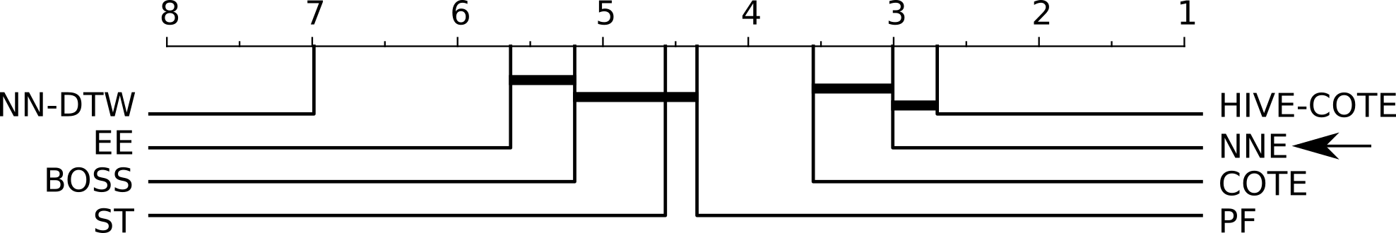 cd-diagram-nne