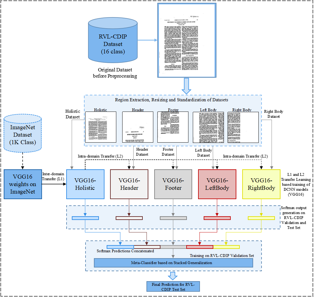 Papers With Code : Document Image Classification with Intra
