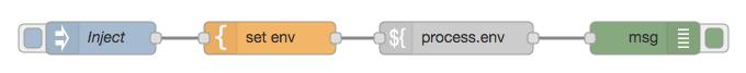 Example Flow Case 2