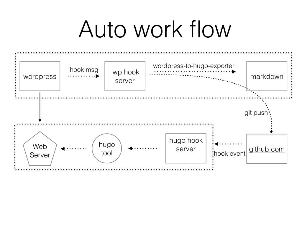 GitHub - hiproz/hugo-sync: synchronize your wordpress or github to