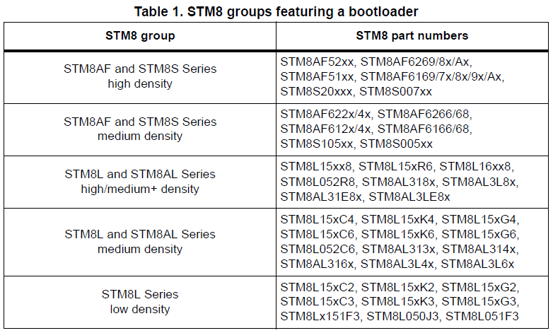 bootloader group
