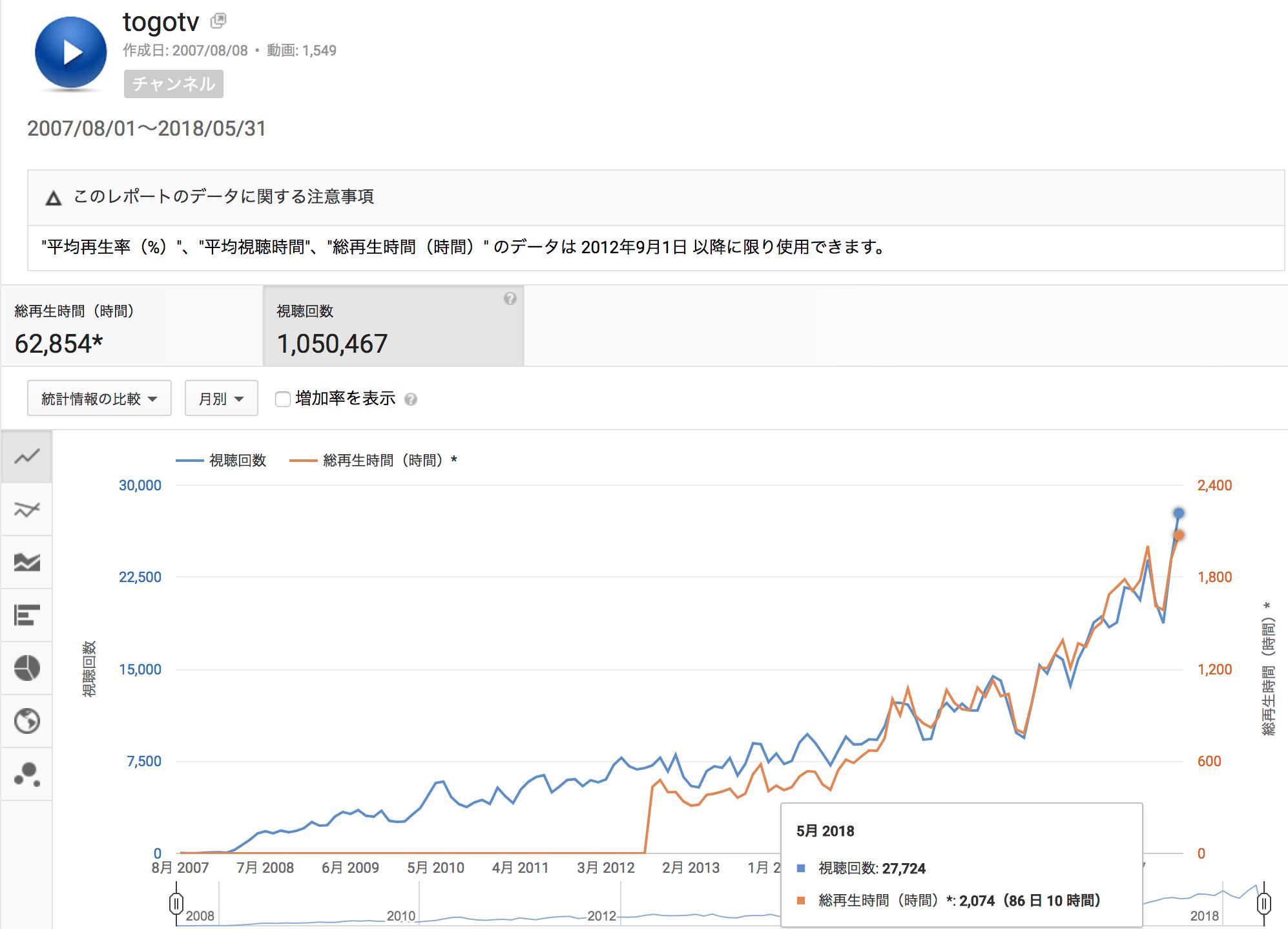 YouTube統計