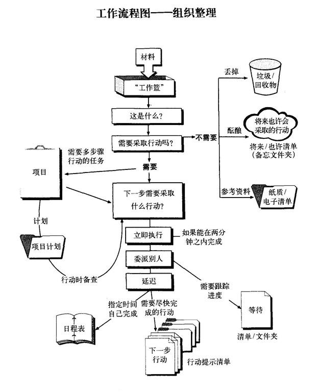 GTD横向管理流程图