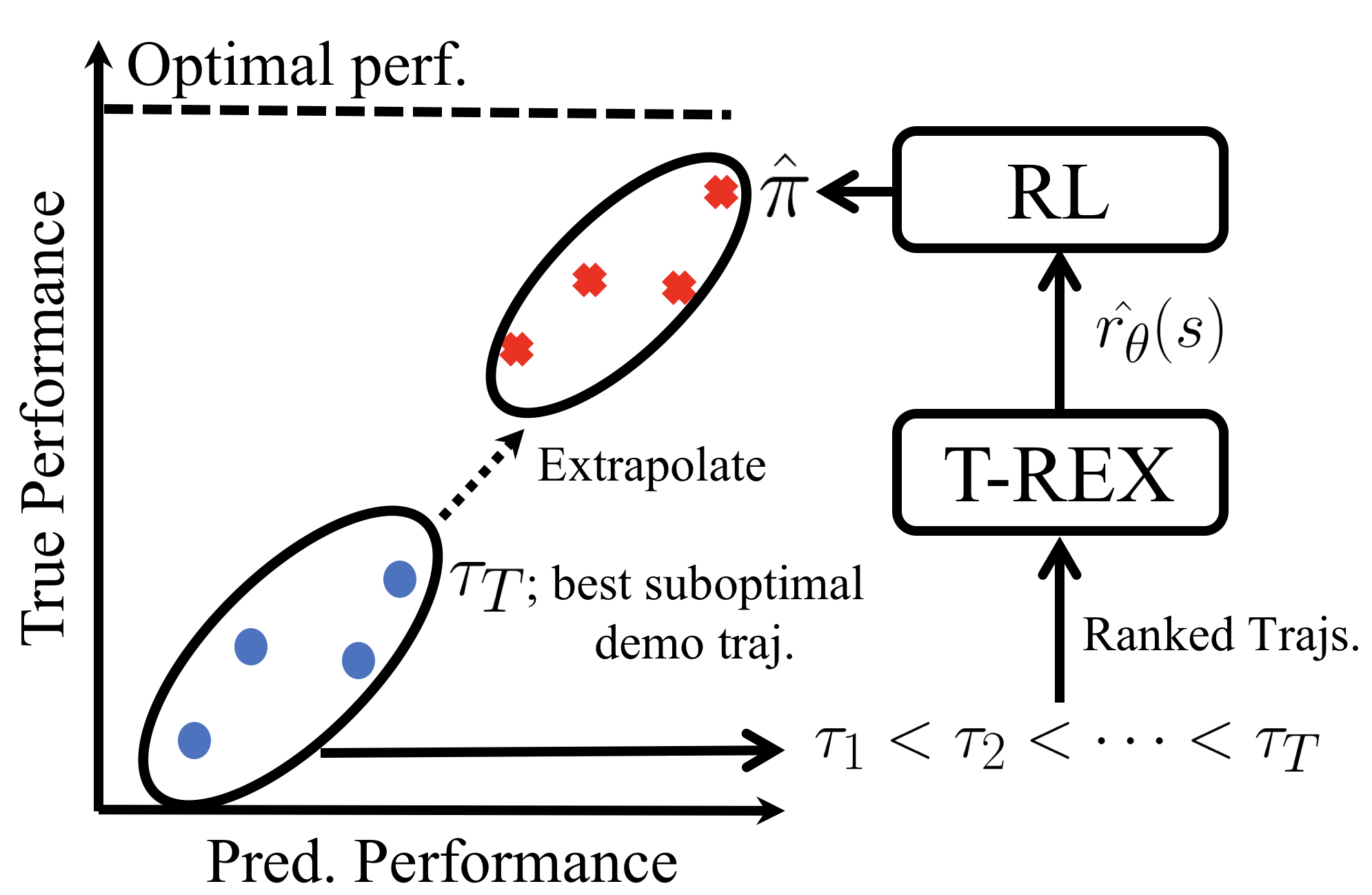 Papers With Code : Extrapolating Beyond Suboptimal