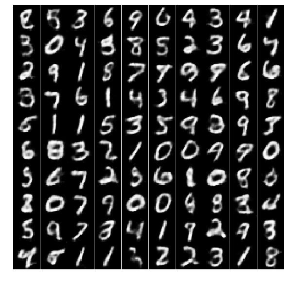 MNIST Reconstructed Images