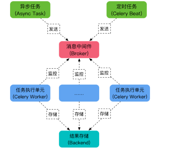 Сельдерей основное использование - Код мира