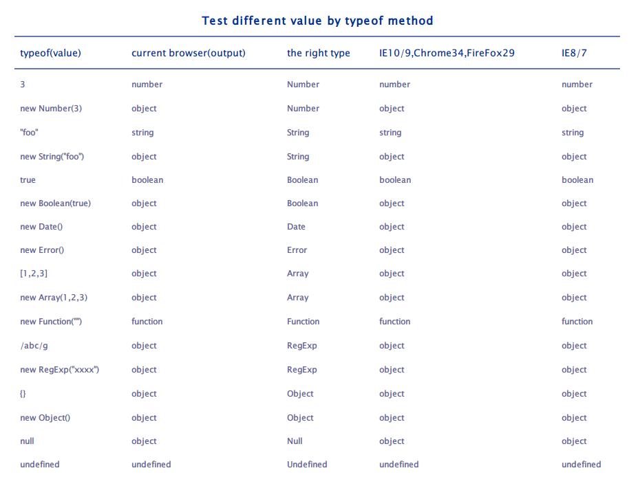 GitHub - hjzheng/JavaScript-Test-Type-Table: typeof method