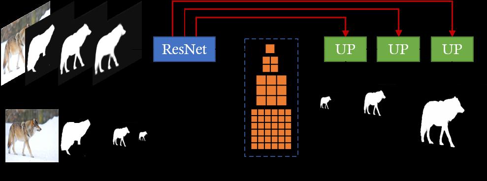 Refinement Module