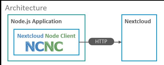 nextcloud node client component architecture