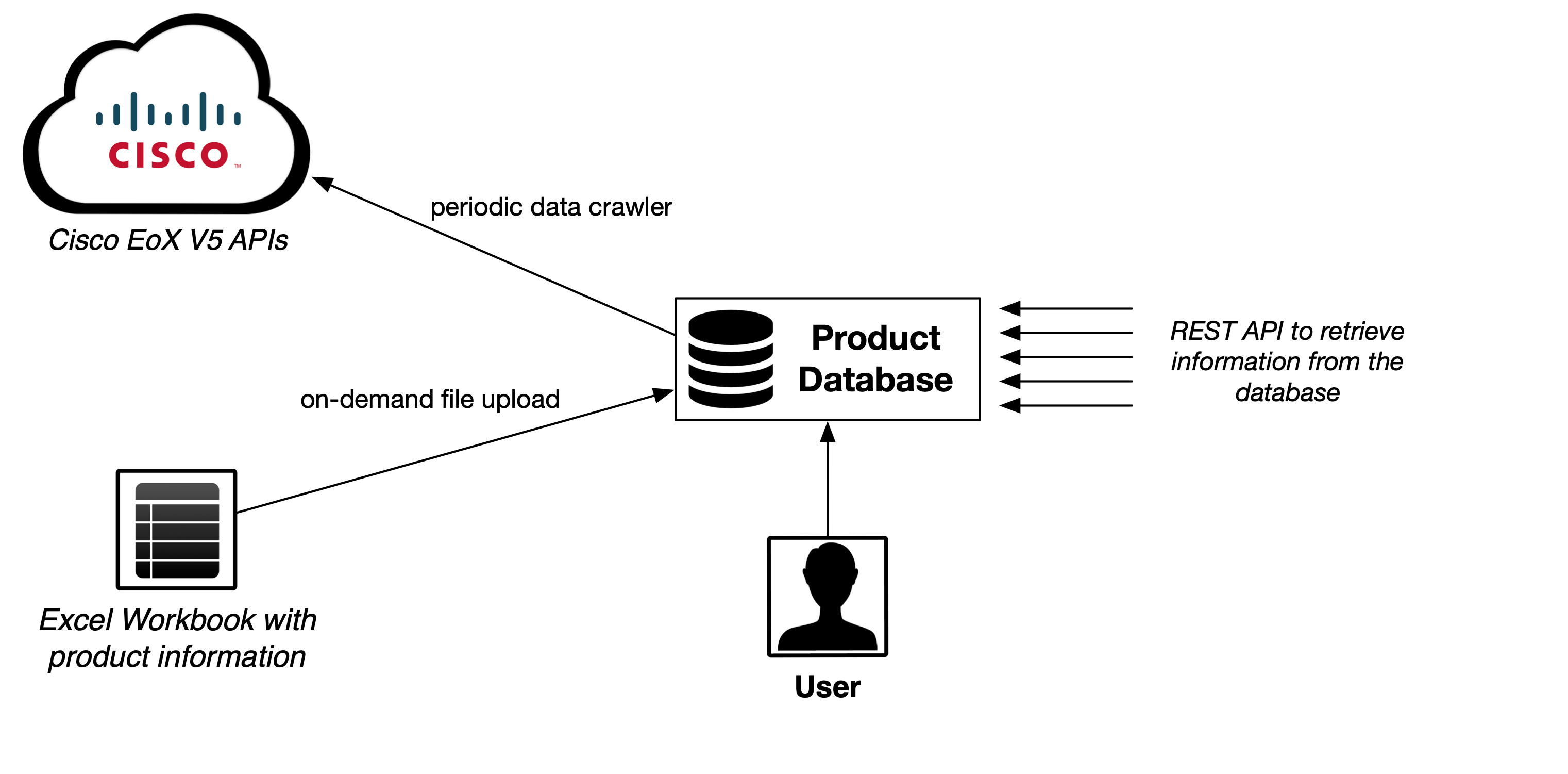 Product Database overview