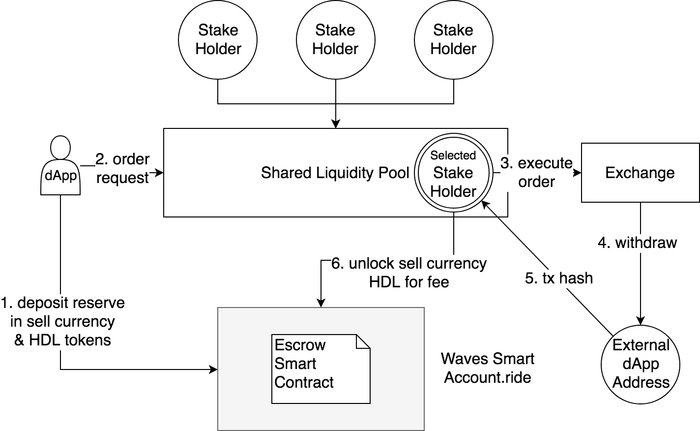 Figure 4. Shared Liquidity Pool with Escrow Smart Contract