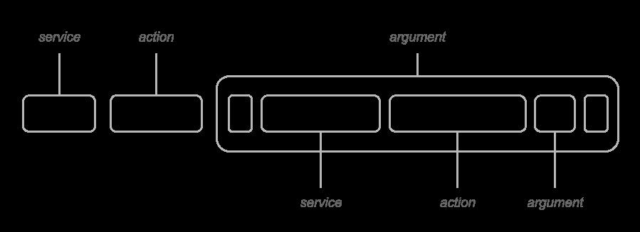 hilvl syntax tree