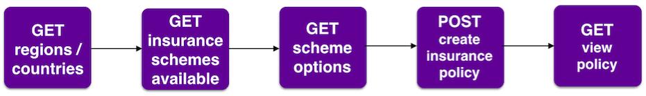 Insurance Workflow
