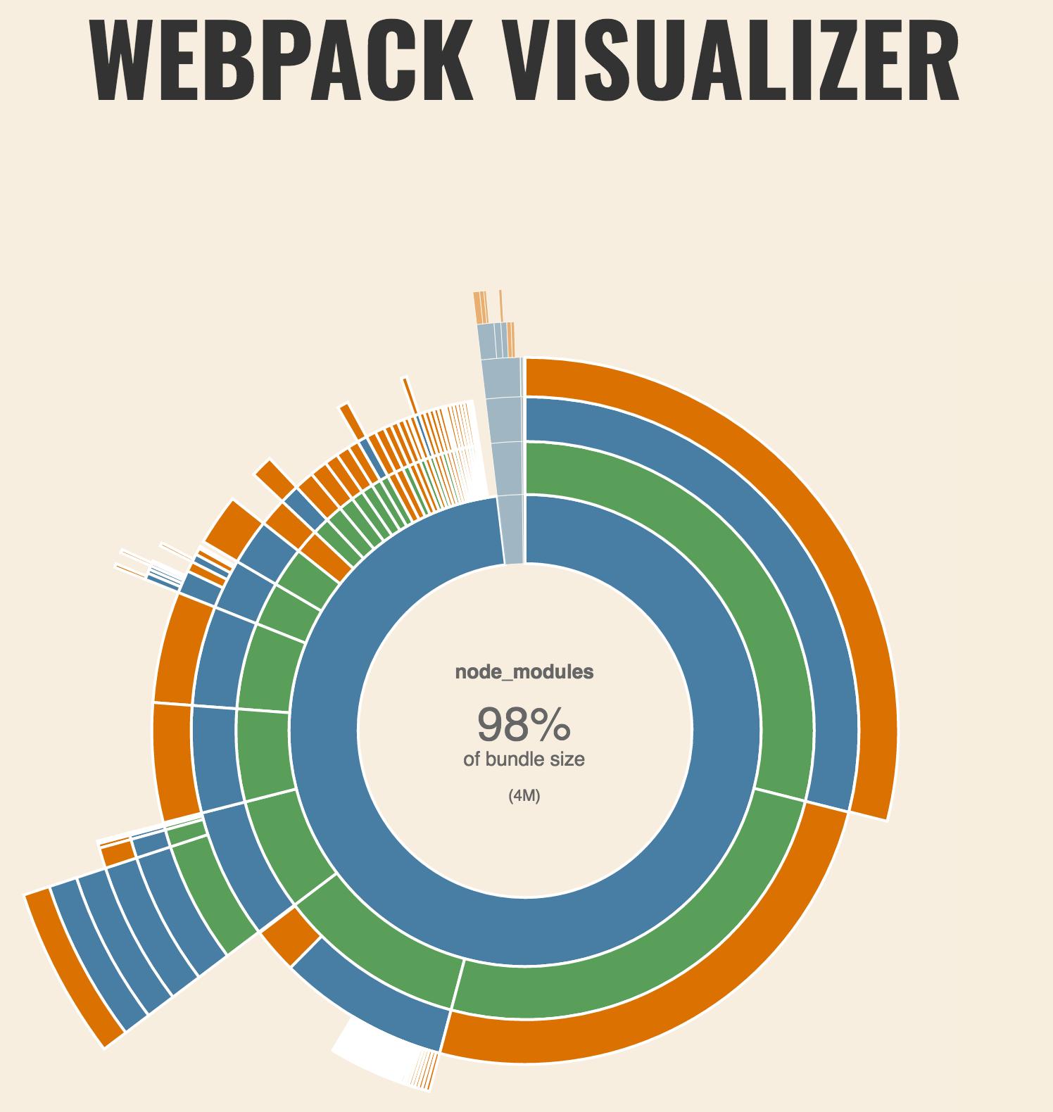 WEBPACK VISUALIZER