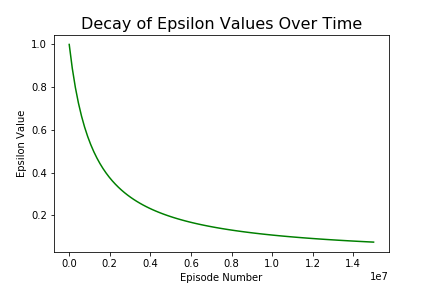 Decay of Epsilon Values Over Time