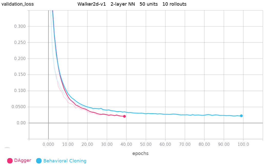 Walker2D Validation Loss