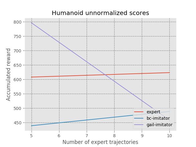 Humanoid Scores
