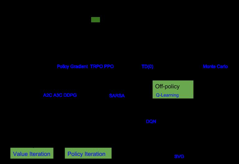 RL Algorithms diagram
