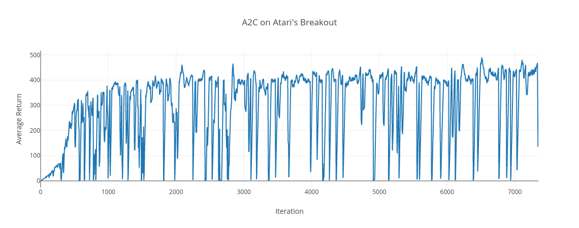 A2C on Breakout