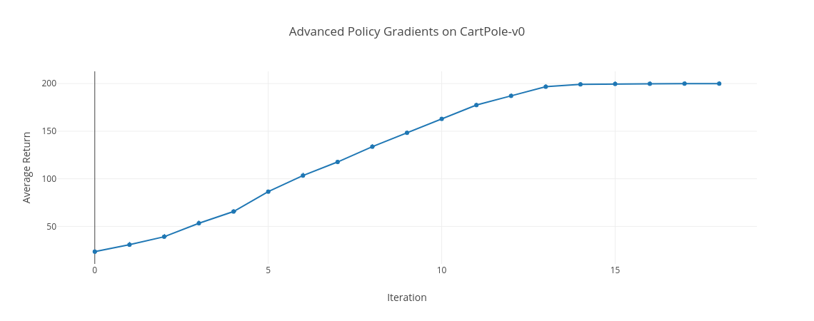 Policy Gradient on CartPole