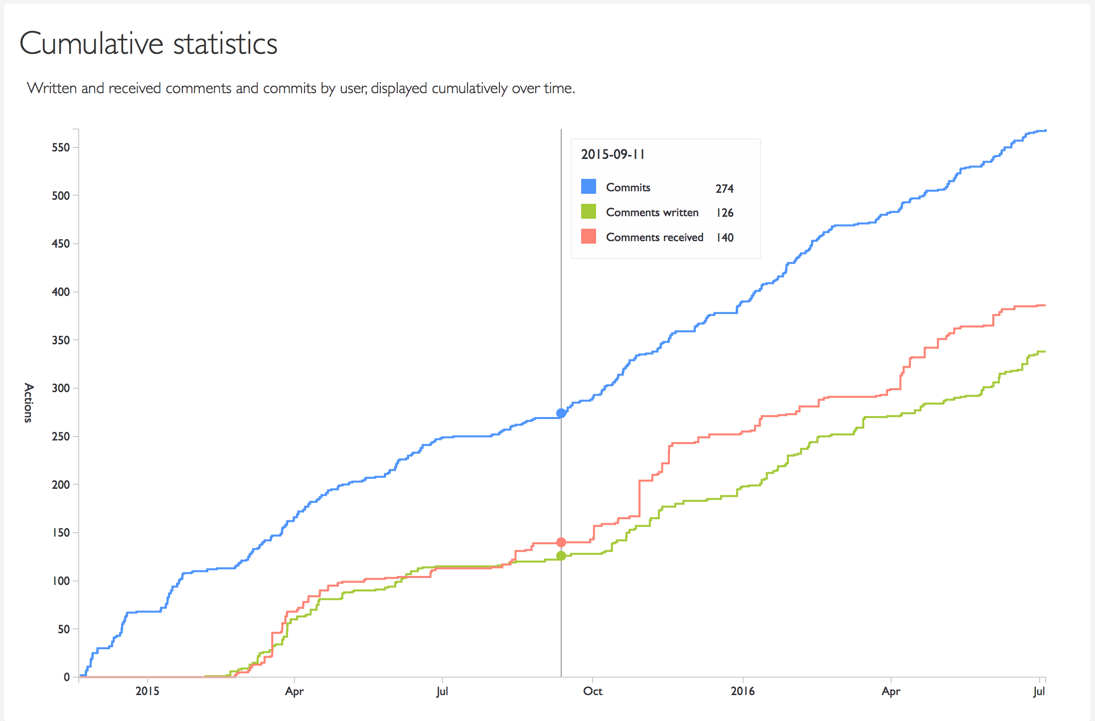 Cumulative statistics chart of commits, and comments written/received