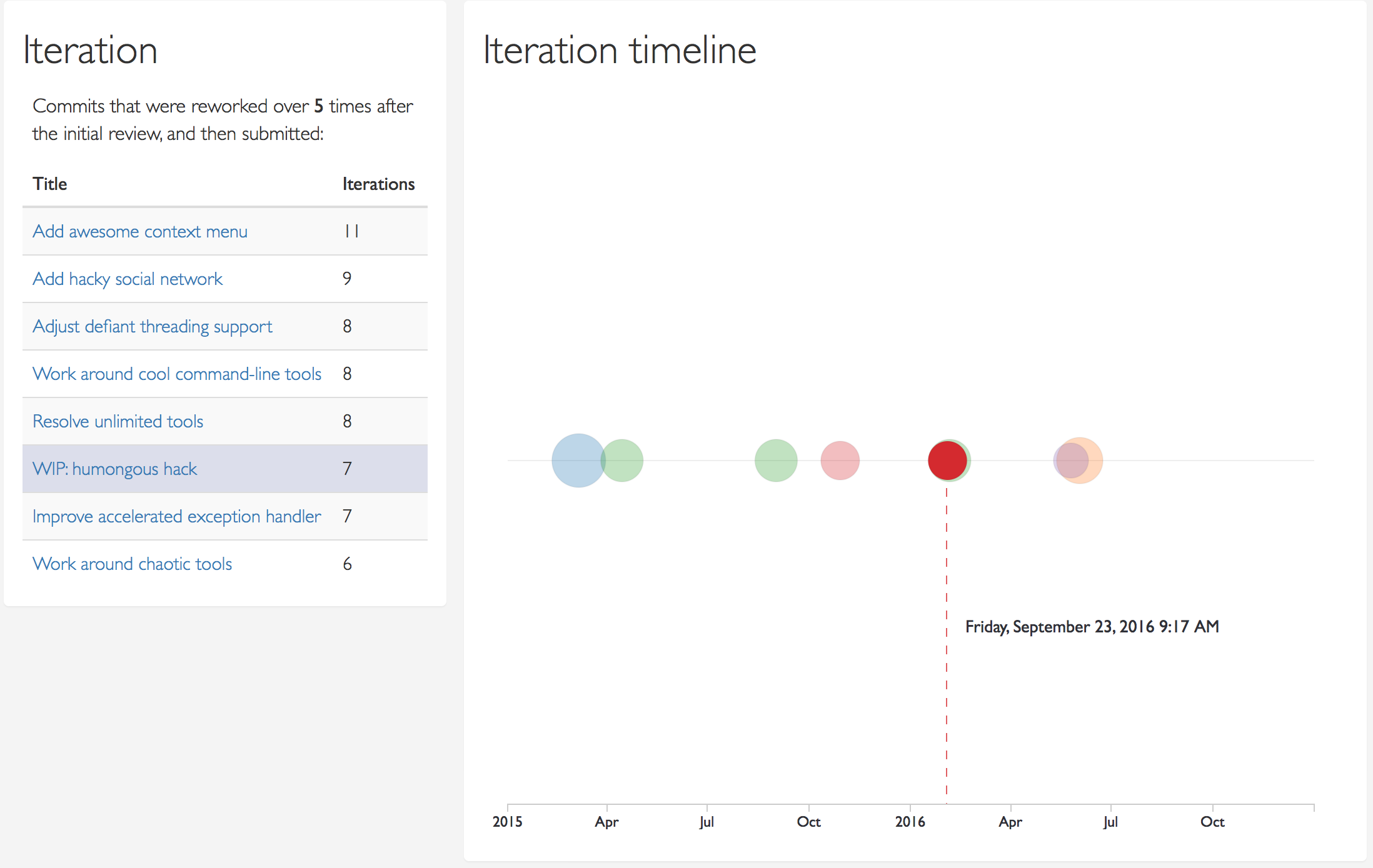 A timeline illustrating highly iterative commits where reviewers were involved