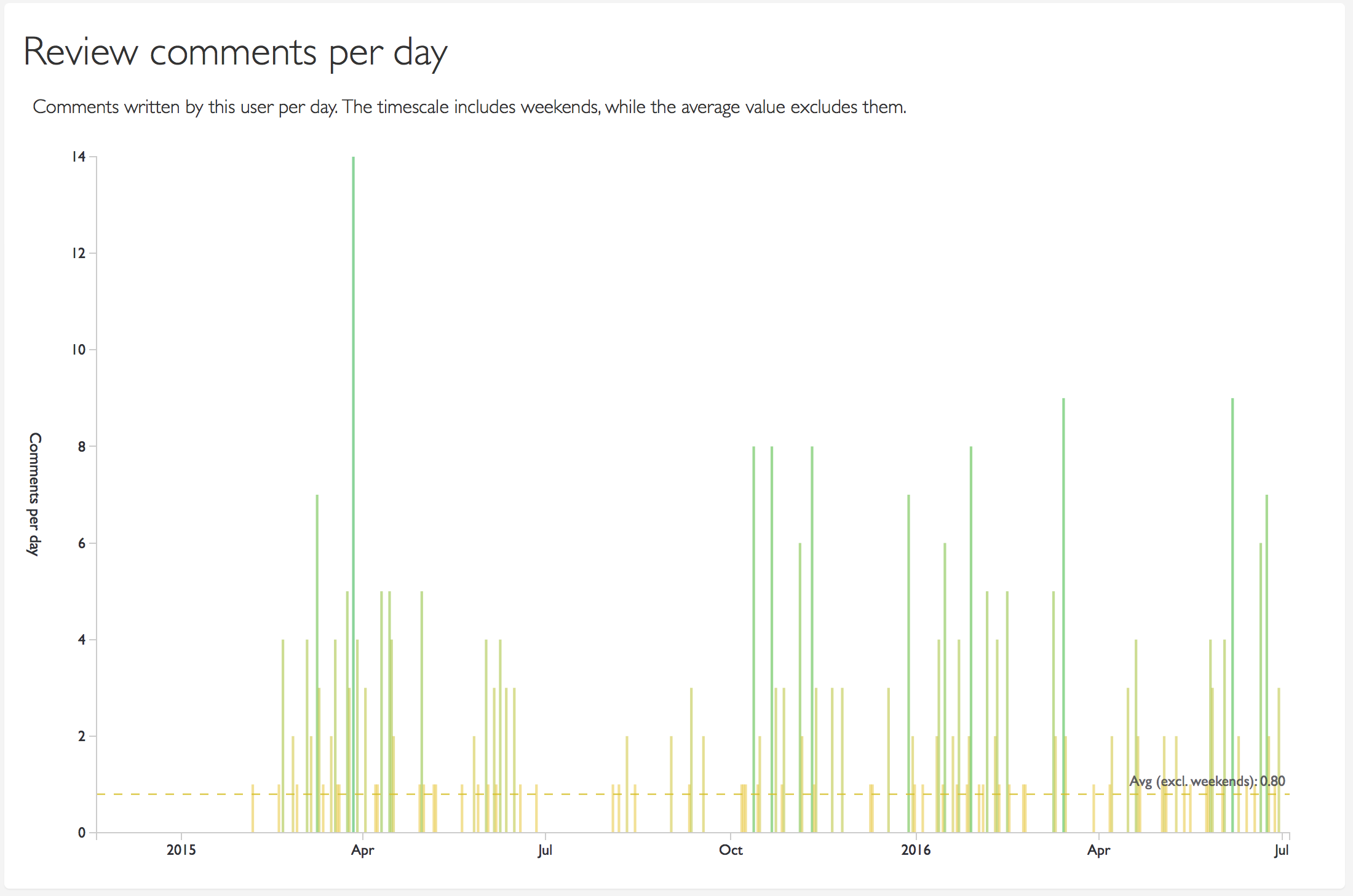 A per-day chart of the number of reviews done by this user.