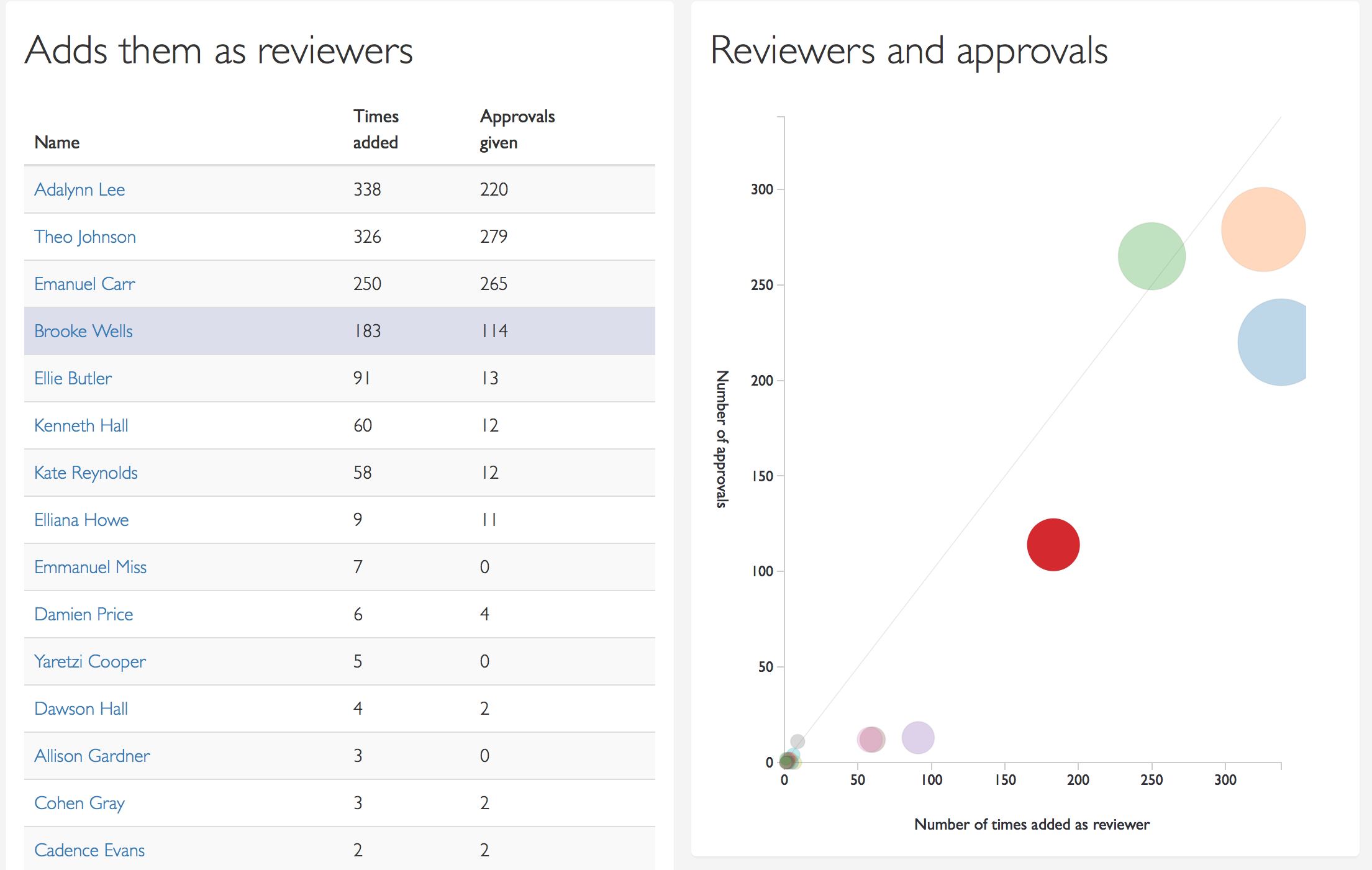 A chart and table showing who this user adds as a reviewer, and how often they approve the changes